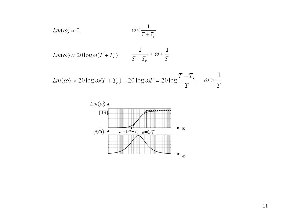  Lm() () =1/T+Tr =1/T [dB]